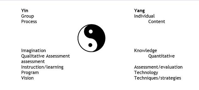 yin-yang la clasa
